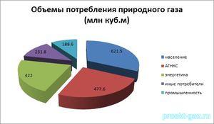 За 2017 год в Армению было поставлено 2 млрд кубометров газа и России