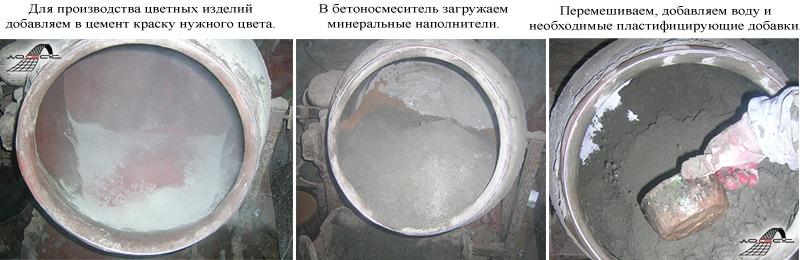 Подготовка бетонного раствора для накладных проступей