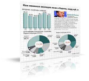 Европейцы оценили скидки от «Газпрома»
