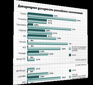В «Газпроме» еще не решили, как платить дивиденды в 35% прибыли по МСФО
